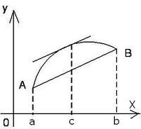 Teorema lui Lagrange fig. 1.JPG