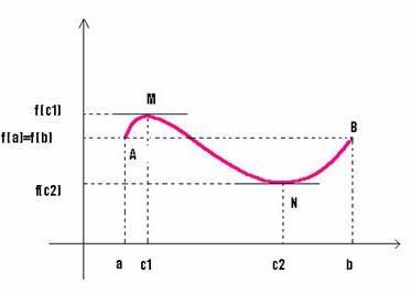 Teorema lui Rolle, interpretare geometrica.png