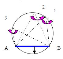 Arc capabil de un unghi dat