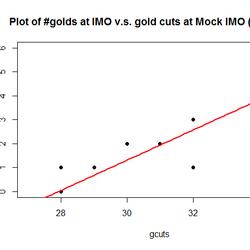 Mock IMO Award Cutoffs