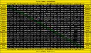 Persona 4 Golden Fusion Chart