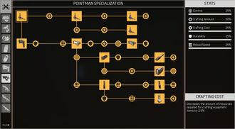 Complete Pointman Specialization Skilltree