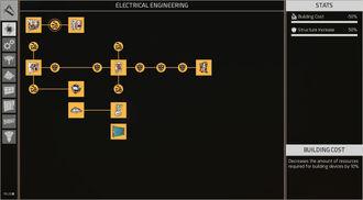 Complete Electrical Engineering Skilltree