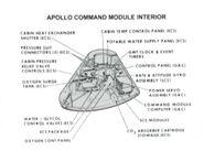 Apollo CM interior schematic