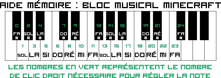 Bloc musical - Le Minecraft Wiki officiel