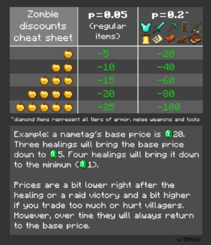 Trading Official Minecraft Wiki