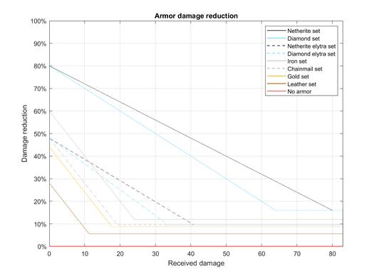 Damage reduction v3.png