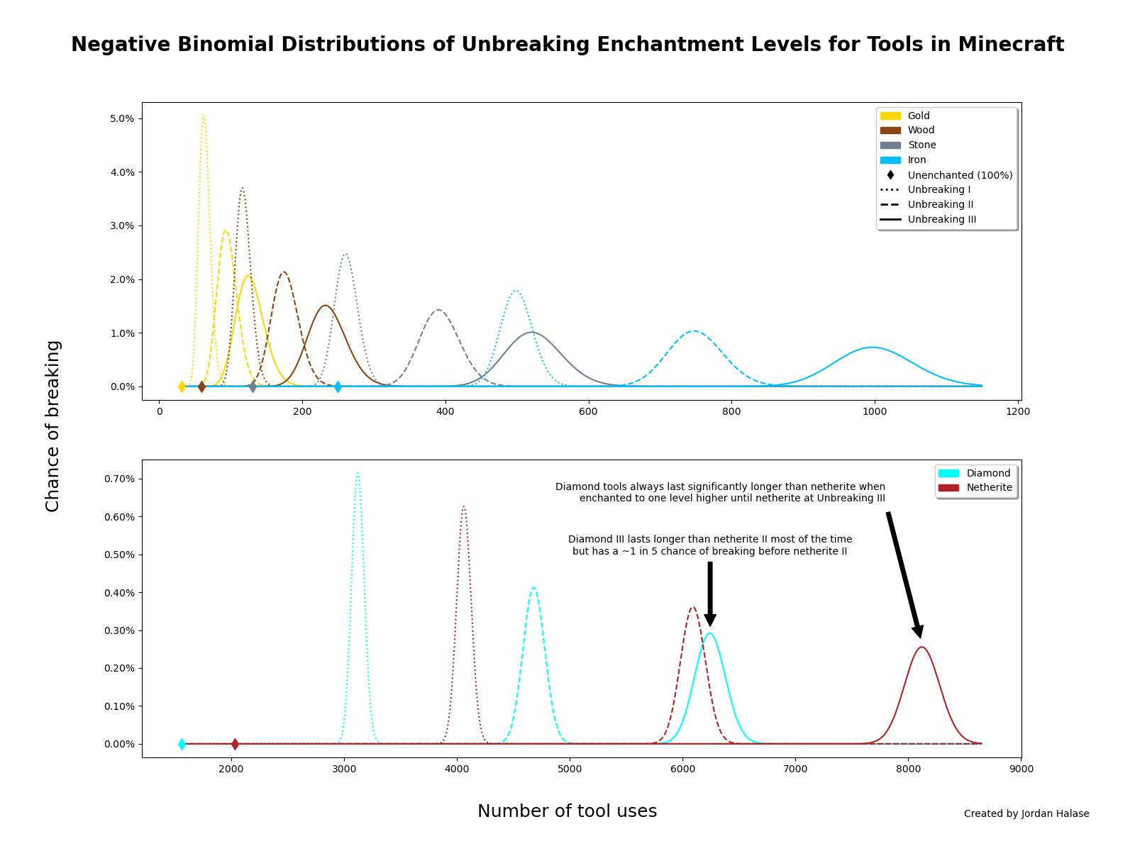 Unbreaking – Official Minecraft Wiki