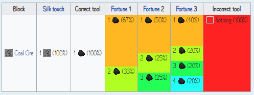 Loot table proposal – Mining.png