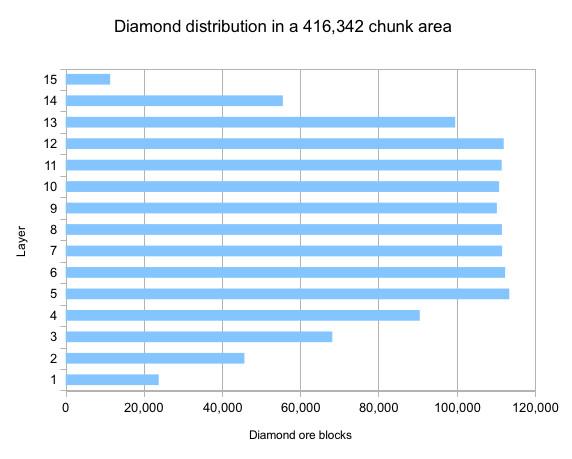 How to find diamonds quicker? - Survival Mode - Minecraft: Java