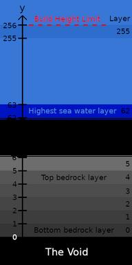 標高における通常の座標とブロック座標の対応を示した画像。