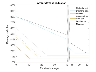 Damage reduction.png