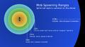 Mob spawning ranges.png