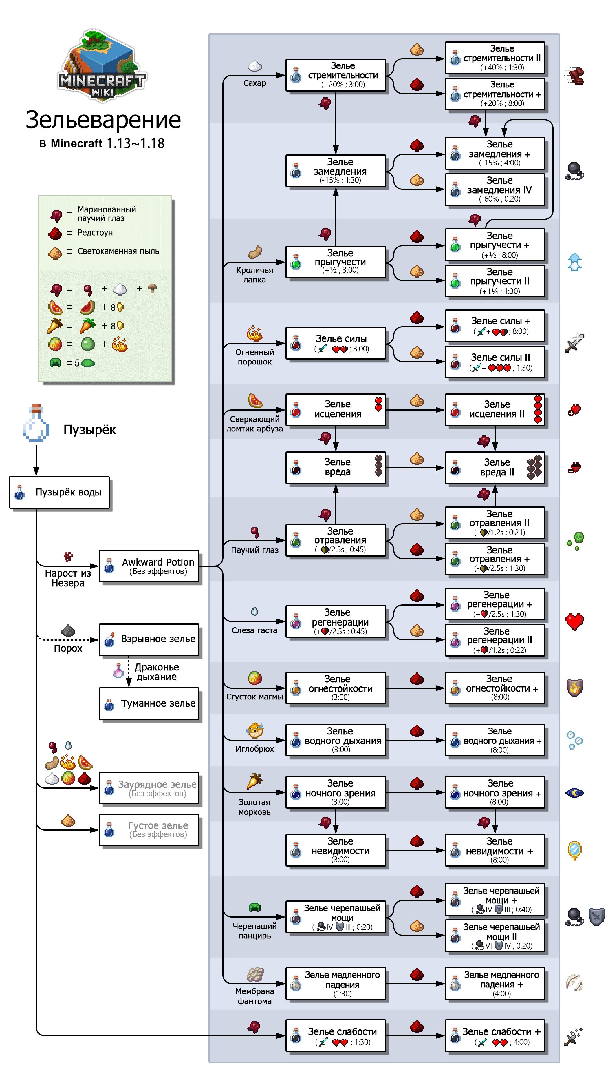 Система варки зелий