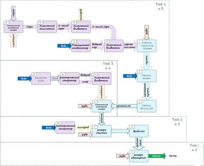 Схема переработки руды (Mekanism).png