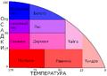 BiomesGraph(rus).png