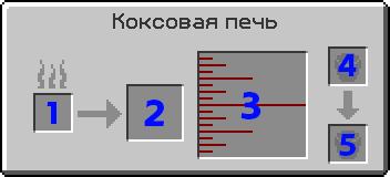 Коксовая печь интерфейс.png