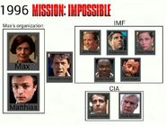 Mission- Impossible character diagram