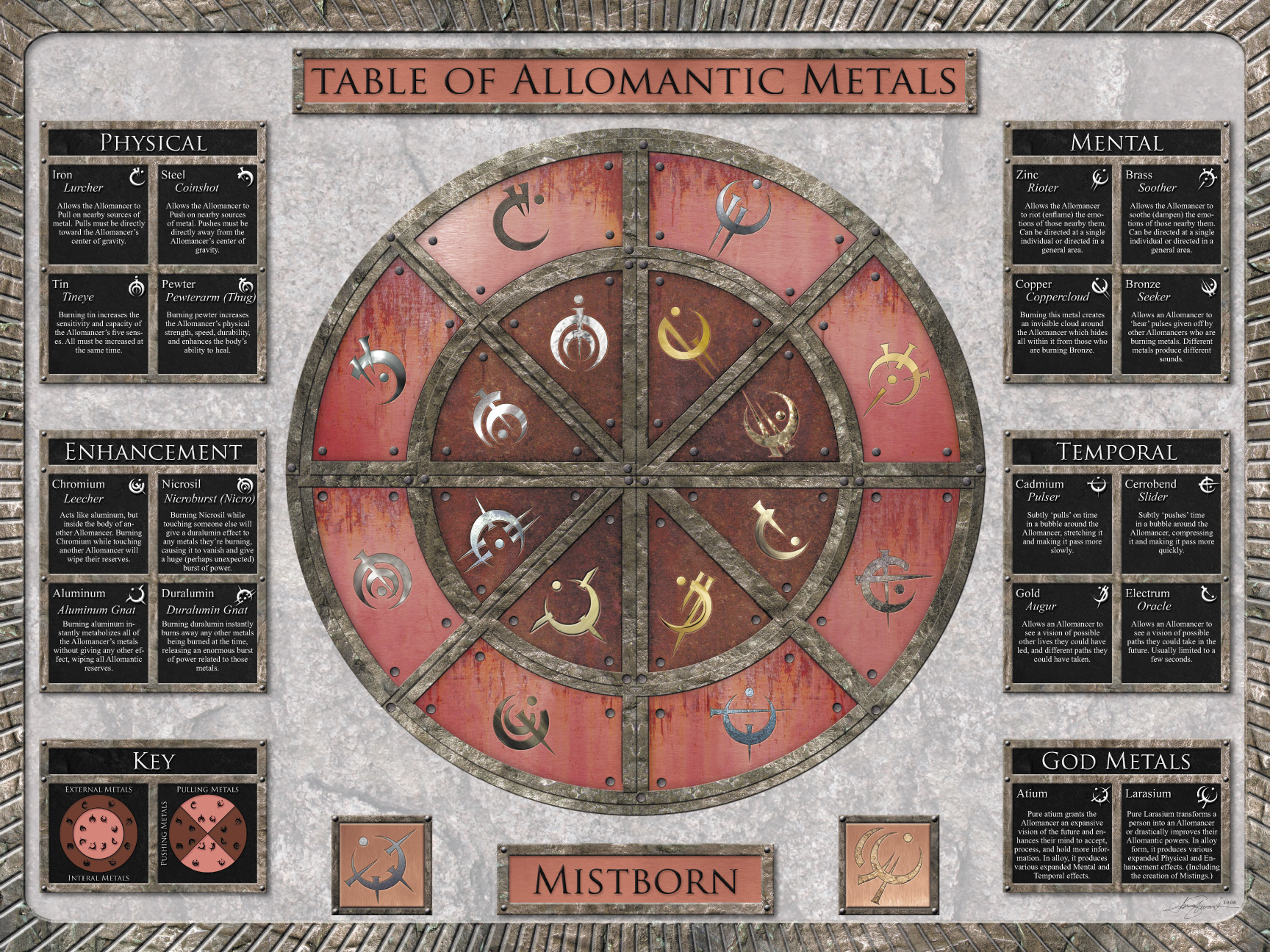 Allomantic Table of Metals