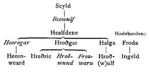 Skioldungar, RdGA 04, S. 187 A, english