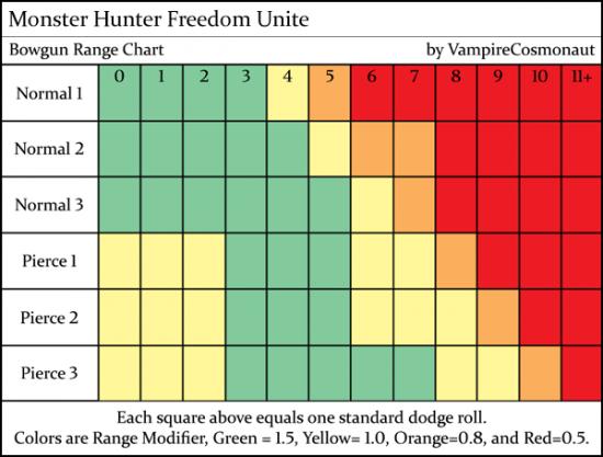 Monster hunter freedom unite bowgun range.png