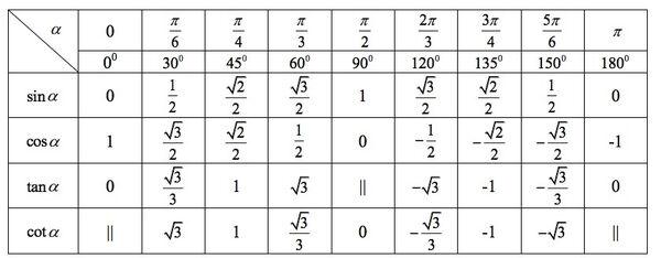 Bảng giá trị lượng giác của các góc đặc biệt.jpg