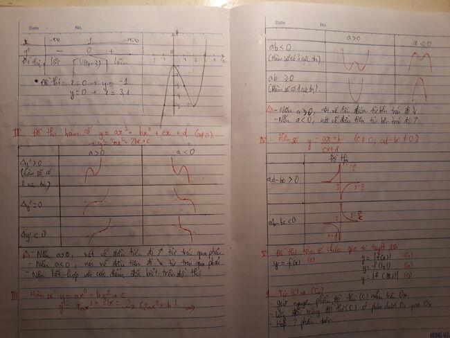Khảo sát sự biến thiên và vẽ đồ thị của hàm số 2.jpg