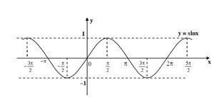 Đồ thị y=sinx.jpg