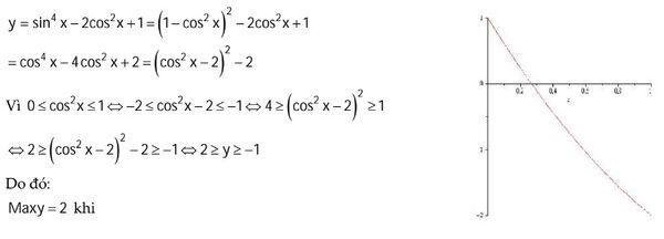 Pp tìm giá trị max min của hs lượng giác vidu 7.jpg
