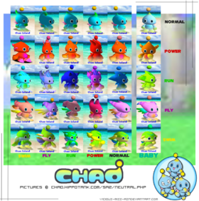 Neutral Evolution Chao Chart by Cha.png