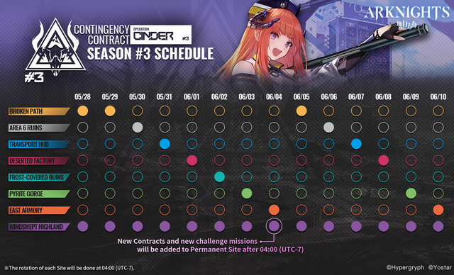 Contingency Contract Cinder schedule.png