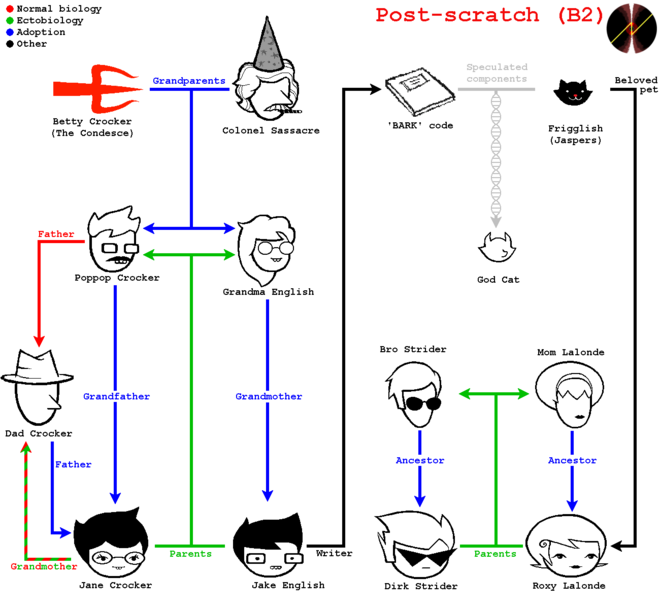 Postscratch familytree.png