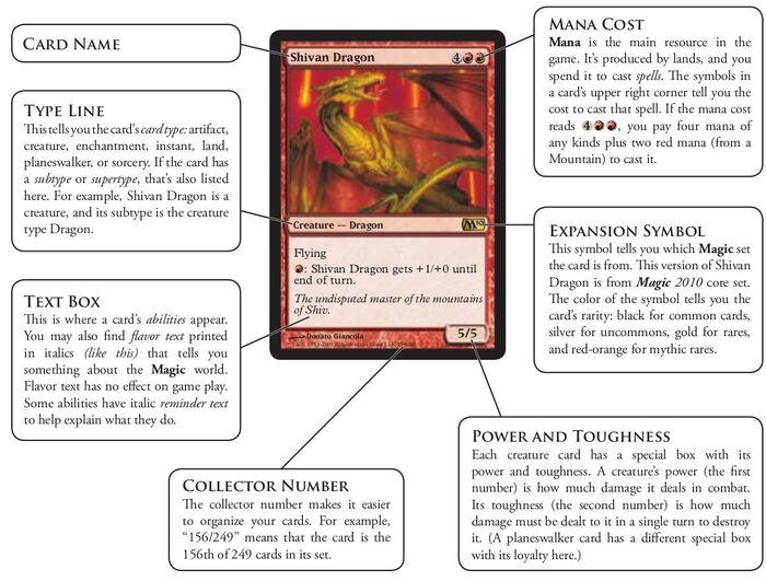 Parts of a Magic card.jpg