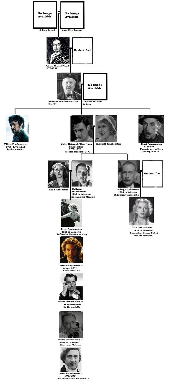 Frankenstein Family Tree.png