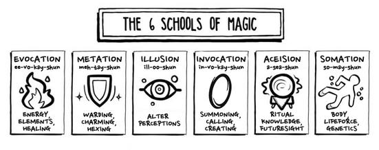 Mro magic schools.png