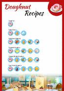 Recipes Donut