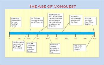 The Age of Conquest Timeline