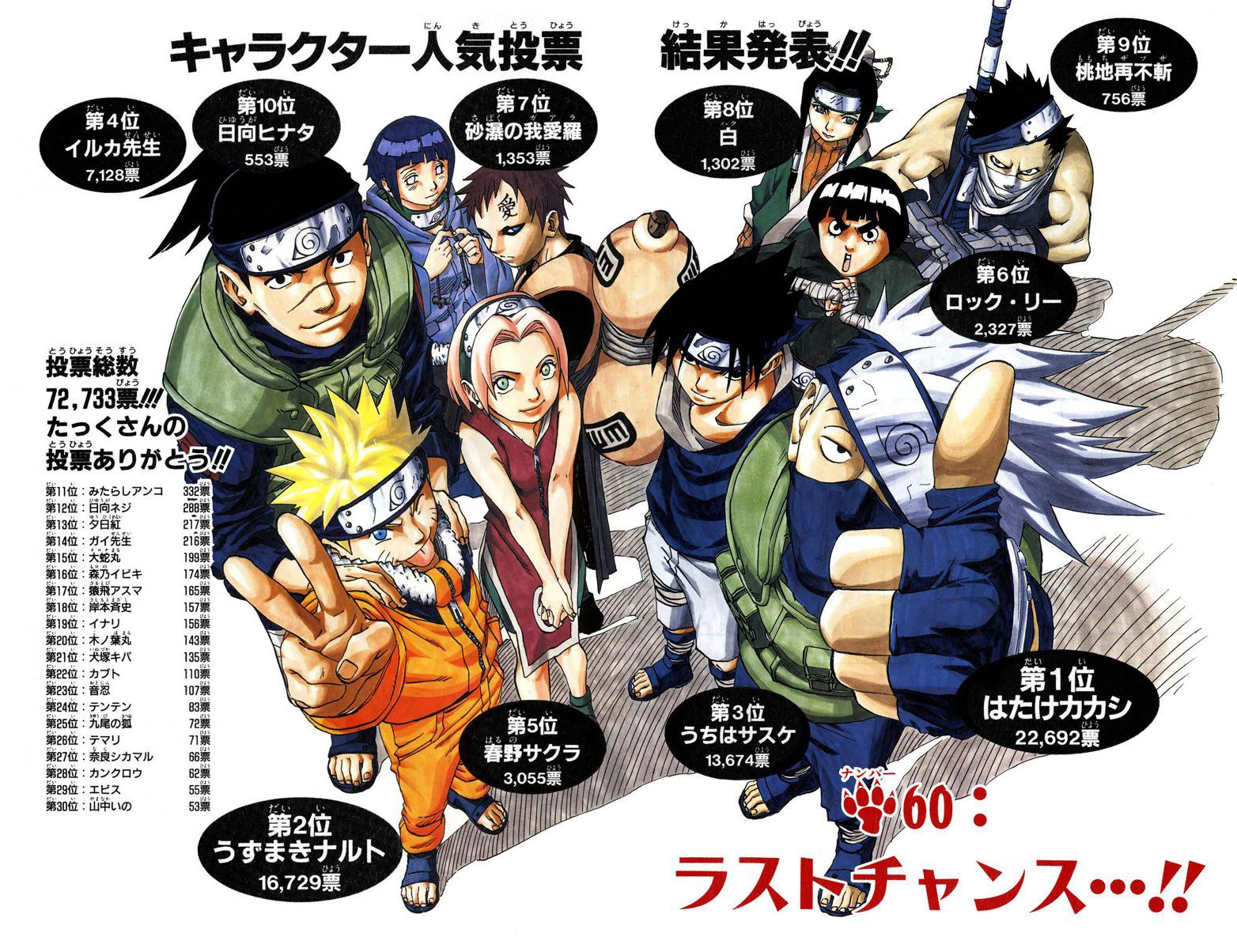 Naruto Encuestas de Popularidad