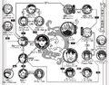 Konoha shinden relationship chart