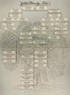 Gates Family Tree