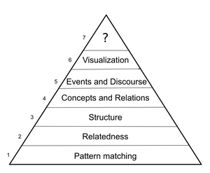 Hierarchy of the inference classes