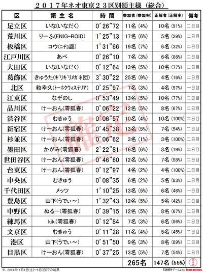 区に盗り物語〜第弐陣〜結果.jpg
