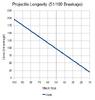 NHC-Projectile-Longevity-51-in-100