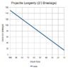 NHC-Projectile-Longevity-2-in-3