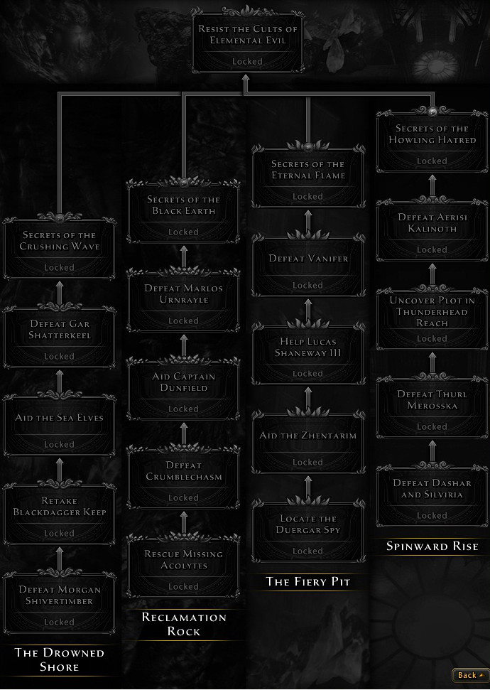 Elemental Evil Campaign Progress Tree.jpg