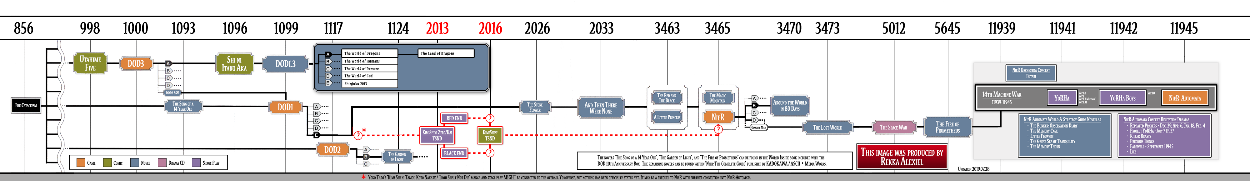 Timelines Nier Wiki Fandom See more ideas about szexi a community for the nier/nier automata & drakengard trilogy. timelines nier wiki fandom
