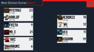 West Wk 1 Scores