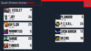 South Wk 1 Scores
