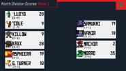 North Wk 2 Scores