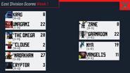 East Wk 1 Scores